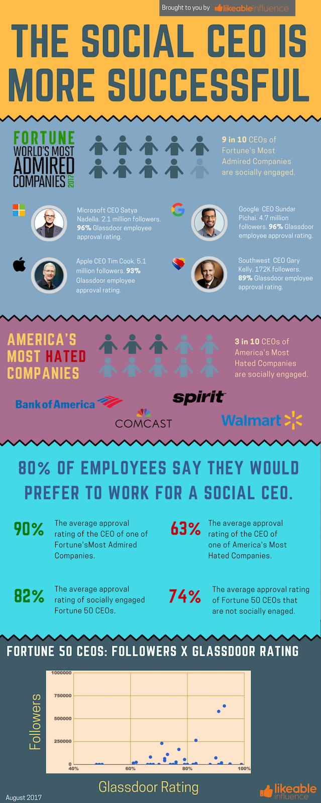Should companies embrace social media